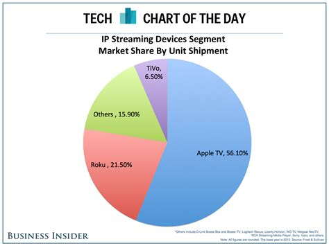 android vs ios market share chart of the day why apple tv is dominating despite