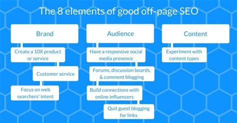 Can Miss Off Page Seo Strategies Build Your Online