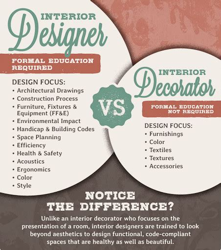 what is the difference between architecture and interior design what s the difference between an interior designer and an interior decorator houseporn ca