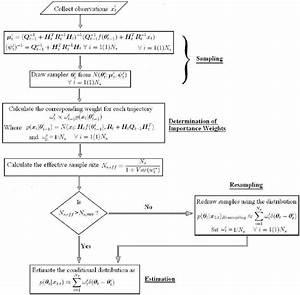 1  Flow Chart Illustrating Particle Filter Algorithm