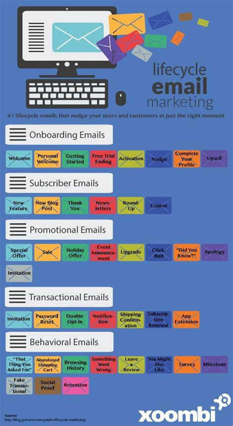 email marketing certification free 22373 best images about infographics on