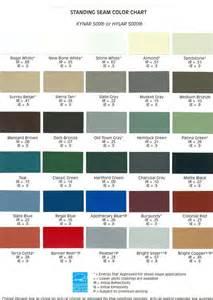 Most Popular Metal Roof Color