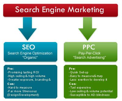 Define Seo Marketing by What Is Search Engine Marketing How It Works In 5 Steps