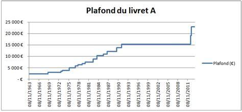 montant plafond livret a livret a histoire taux int 233 r 234 ts plafond et fonctionnement