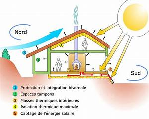 Exposition Soleil Maison : article terre soleil le bioclimatisme ~ Premium-room.com Idées de Décoration