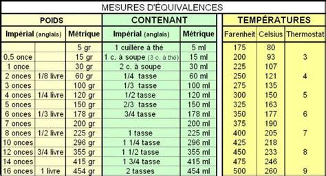 equivalences et mesures de cuisine poids et mesures