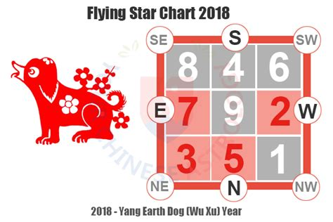 Annual Flying Star Chart/analysis