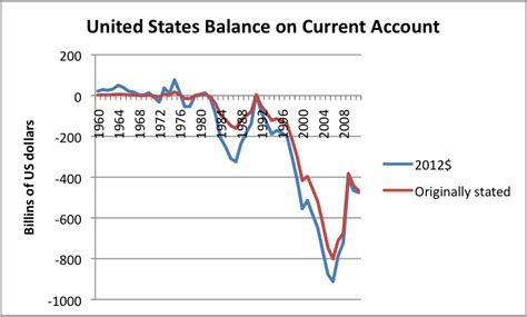 bureau of statistics united states twelve reasons why globalization is a problem our