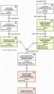 Uml Component Diagram Example Shows Provided And