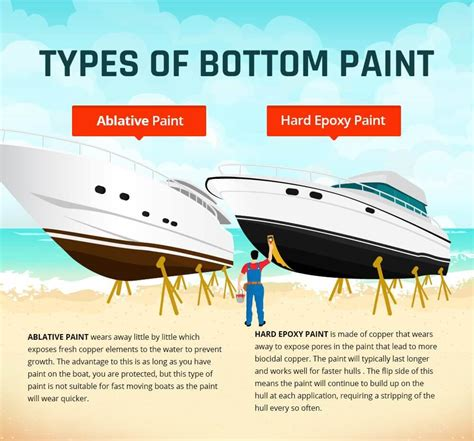 Paint Your Boat by Which Bottom Paint Works Best For Your Boat