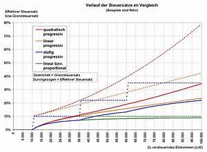 Freibetrag Lohnsteuer Berechnen : einkommensteuertabelle 2018 2017 steuerrechner ~ Themetempest.com Abrechnung