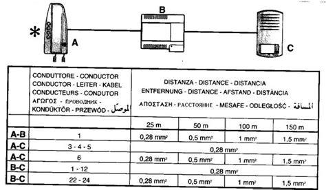 schema collegamento videocitofono 4 fili avidsen wroc