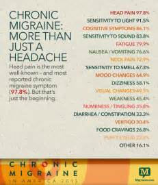 The World is my Trigger - Chronic Migraine in America 2013 Migraine
