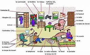 Les Meubles De La Maison Parlez Vous Franais