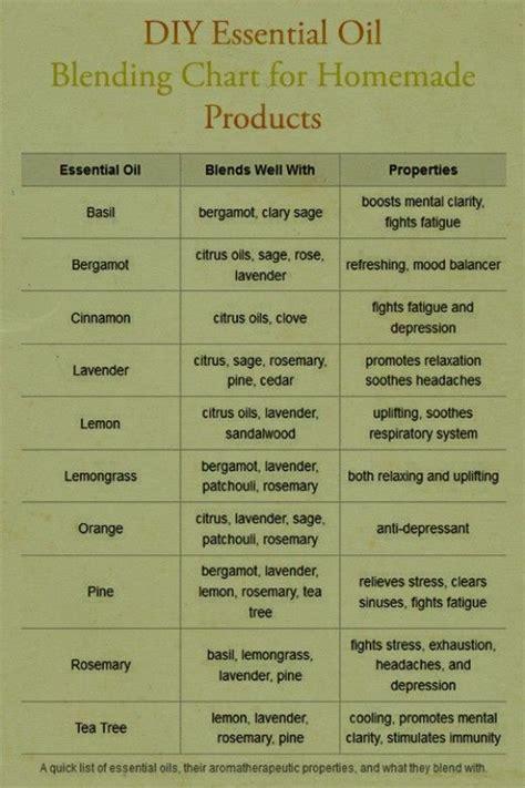 aromatherapy chart ideas  pinterest essential oil  aromatherapy oils