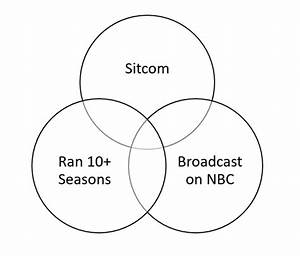 Tv Shows Venn Diagram Ii Quiz