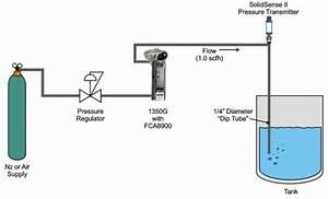 Liquid Level Measurement Using Bubbler Method