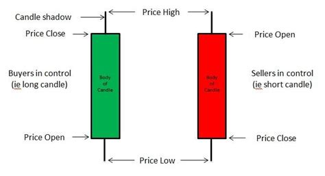 how to read stock how to read the candlestick investors investing tips