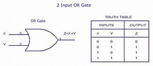 Truth Table Of Or Gate Or Gate And Its Truth Table In