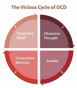 Obsessive-Compu... Ocd And Anxiety Quotes
