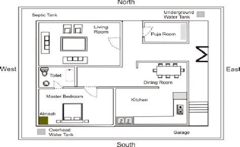 vastu master bedroom vastu for flats vastu guide for flats vastu tips for flats 13720