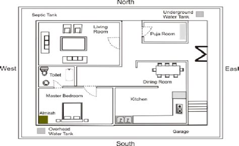 Vastu For Flats, Vastu Guide For Flats, Vastu Tips For Flats