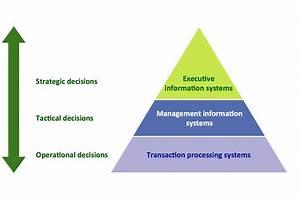 Pyramid Diagrams Solution