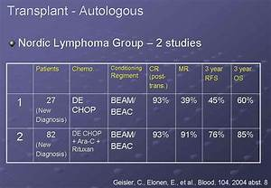 Mantle Cell Lymphoma (MCL) Hodgkin's Disease