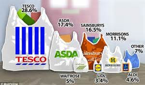 Tesco launches 'pound zones' in bid to compete with rise of budget supermarkets   Daily Mail Online