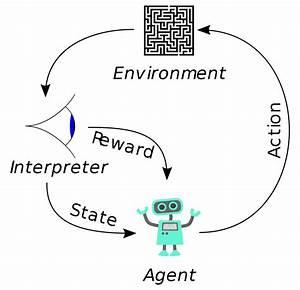 File Reinforcement Learning Diagram Svg