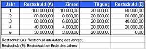 Annuitätendarlehen Berechnen Tilgungsplan : rechnungswesen mit beispielen 7 4 1 arten von krediten teia ag ~ Themetempest.com Abrechnung