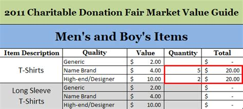 charitable donation  chart guide