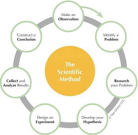 Lab 1 - Termite Trails and The Scientific Method