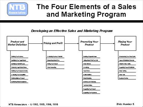 marketing program ntb associates