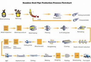 Steel Making Process Flowchart Flowchart In Word