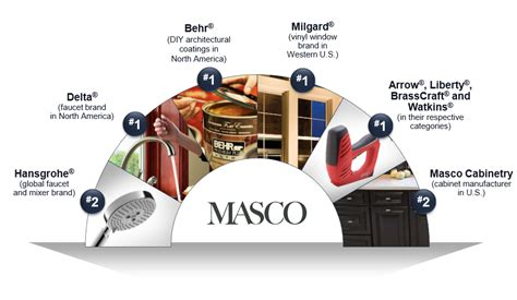 Masco Corporation: Fairly Valued, Significant Brand Power ...