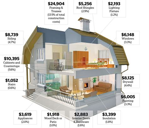 money     home remodeling projects