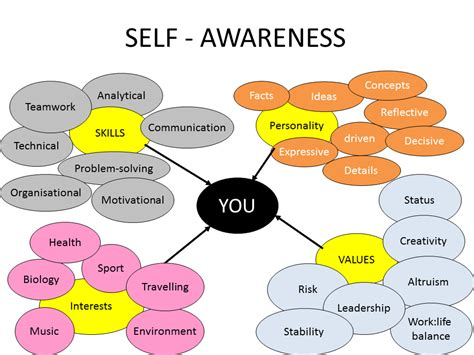 Personal Awareness As A First Step To Self-care