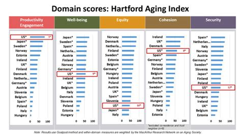 New Global Aging Index Gauges Health And Wellbeing Of