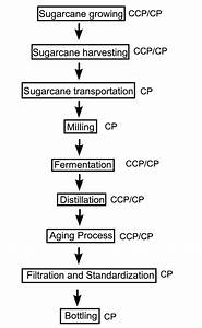 Haccp Plan Flow Chart Flowchart Of The Production Process Of Cacha A Ccp