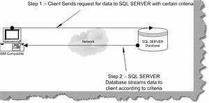 Sql Server Interview Questions - Part 1