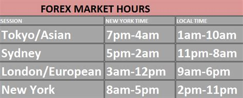 currency trading hours best time to trade forex south africa 187 learnfxtrading net