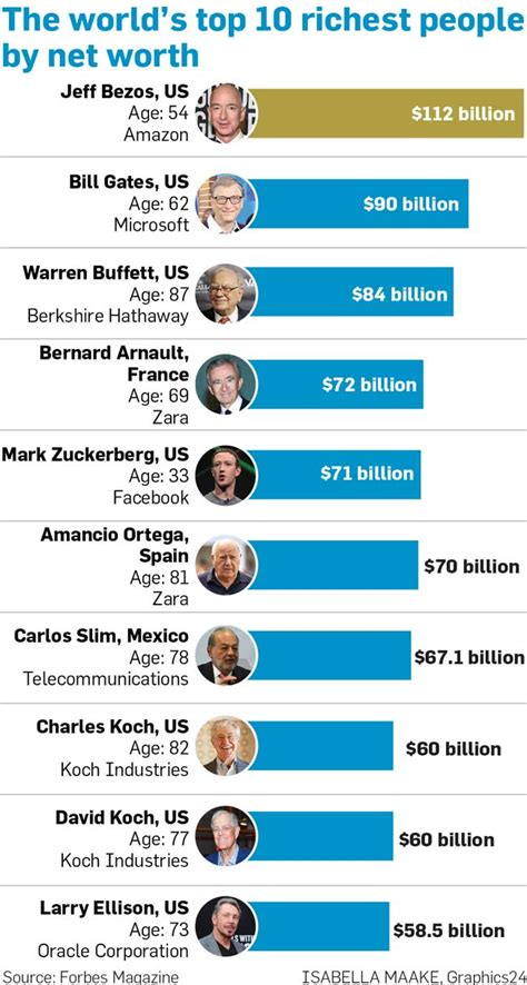 The World's Top 10 Richest People By Net Worth Graphics24