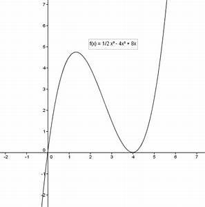 Polynom Nullstellen Berechnen : achsenschnittpunkte extrempunkte und achsenschnittpunkte f x 1 2 x 3 4x 2 8x mathelounge ~ Themetempest.com Abrechnung