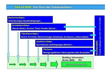Ifc Der Offene Standard Fuer Bim Modelle by Digitale Bim Produktdaten Nach Vdi 3805 Iso 16757