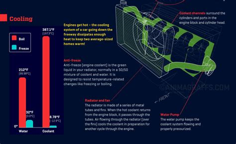 how does a cars engine work 2006 nissan sentra regenerative braking animated infographic of how a car engine works