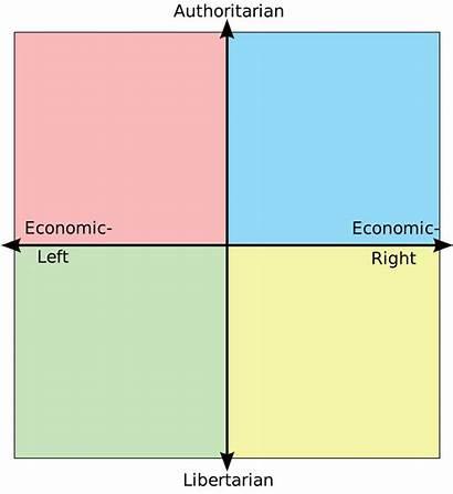 Compass Political Meme Template Politicalcompassmemes Communist Everyone