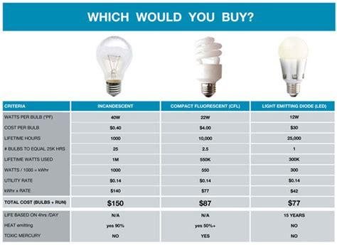 led light bulb savings calculator savings calculator