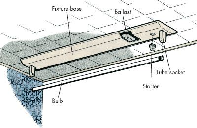 Electrical Conversion From Fluorescent Halogen Lights