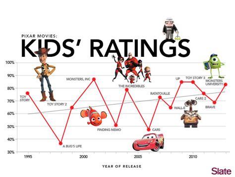 The Best Pixar Movies, As Chosen By Children